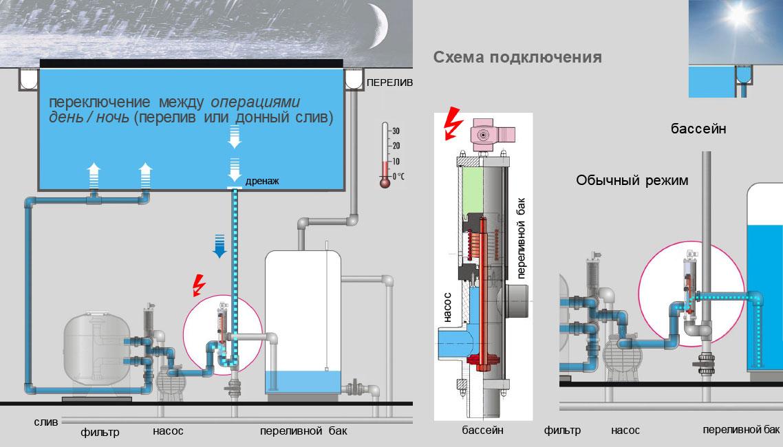 Экономия электроэнергии с клапанами Besgo