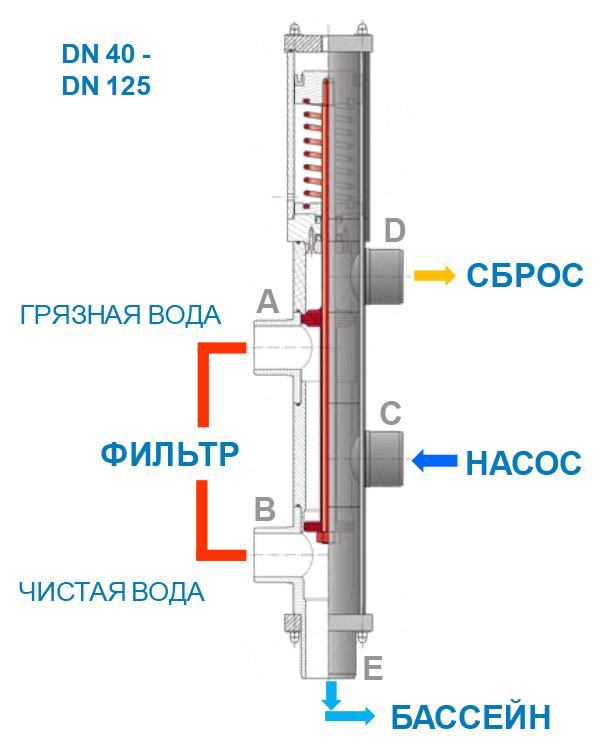 схема подключения клапана besgo